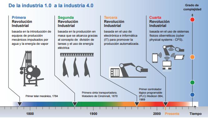 ¿Cómo capacitarnos para la 4ª Revolución Industrial?